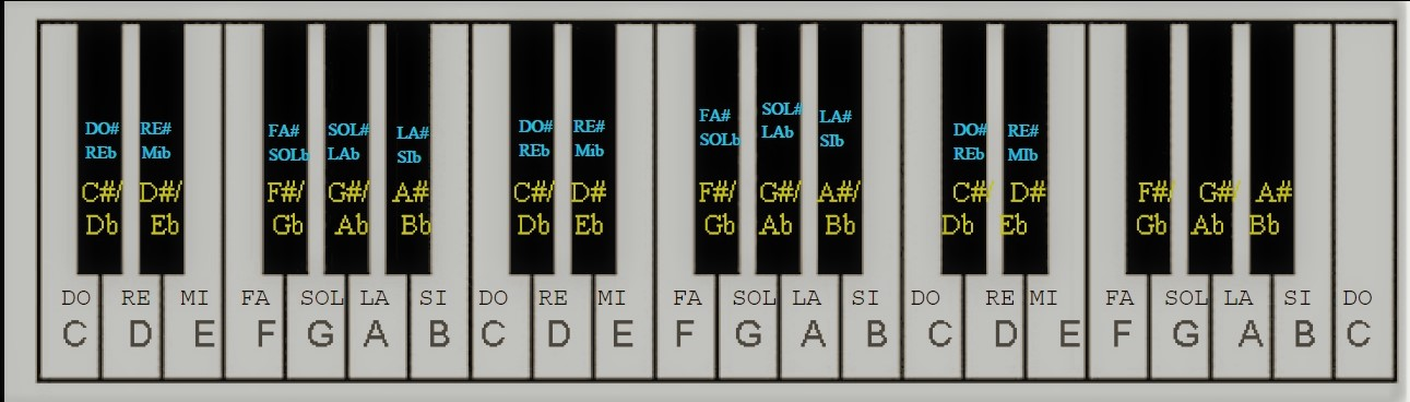 Translating Musical Notes My Piano Keyboard Diagram Through The
