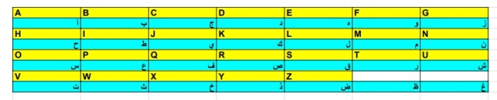 Chart Abc